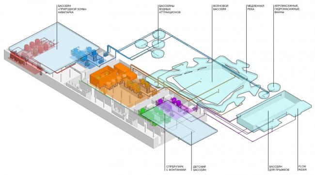 Схема водоподготовки аквапарка. Концепция реконструкции бассейна «Лужники» © Arch Group