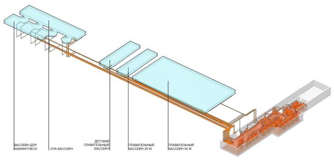 Схема водоподготовки бассейнов. Концепция реконструкции бассейна «Лужники» © Arch Group