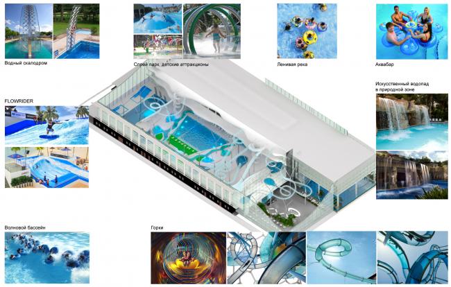 Схема аквапарка. Концепция реконструкции бассейна «Лужники» © Arch Group
