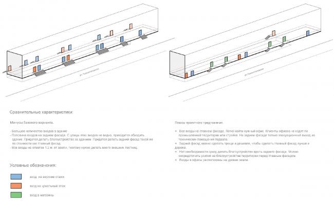 Схема расположения входов: базовый вариант Sminex (слева) и проектное предложение (справа). Концепция делового центра «Новоостаповский» © Arch Group
