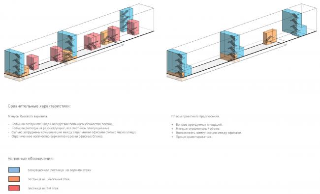 Схема расположения лестничных узлов: базовый вариант Sminex (слева) и проектное предложение (справа). Концепция делового центра «Новоостаповский» © Arch Group