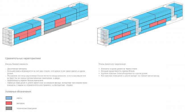 Функциональная схема: базовый вариант Sminex (слева) и проектное предложение (справа). Концепция делового центра «Новоостаповский» © Arch Group
