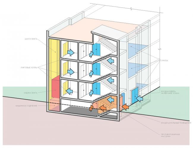 Схема лестничного узла. Концепция делового центра «Новоостаповский» © Arch Group