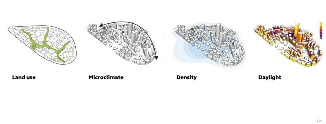 Финансовый район короля Абдуллы © Henning Larsen Architects