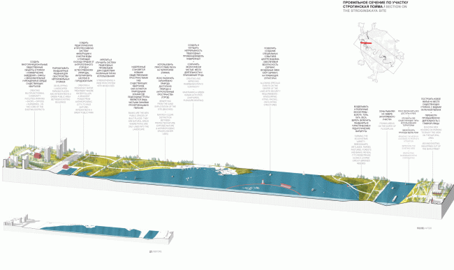 Profile section along the Strogino Flood land. Concept of the riverfront development of the Moskva River © Ostozhenka