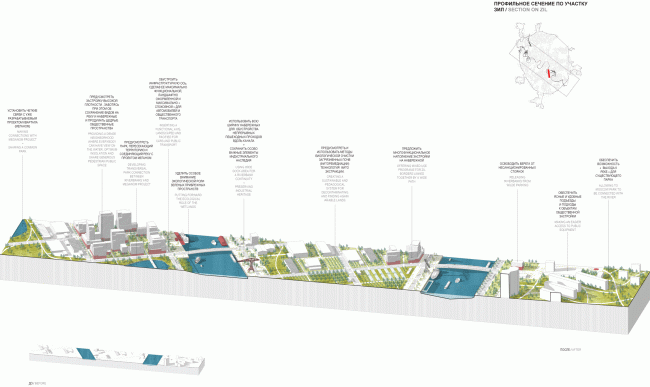 Profile section along the ZIL Plant. Concept of the riverfront development of the Moskva River © Ostozhenka
