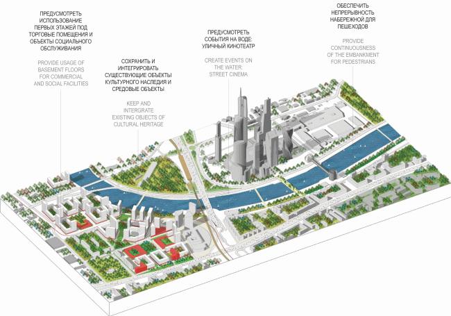 Концепция развития территорий у Москвы-реки © АБ Остоженка