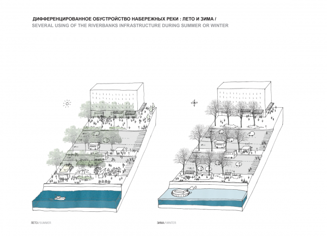 Improvement of the embankments in the summer and in the wintertime. Concept of the riverfront development of the Moskva River © Ostozhenka