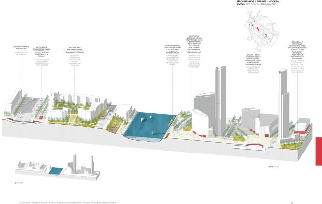 Профильное сечение–Москва Сити. Концепция развития территорий у Москвы-реки © АБ Остоженка