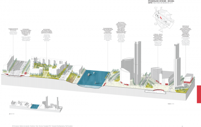 Profile section of Moscow City. Concept of the riverfront development of the Moskva River © Ostozhenka