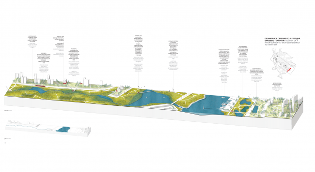 Profile section along the Gorodnya River. Concept of the riverfront development of the Moskva River © Ostozhenka