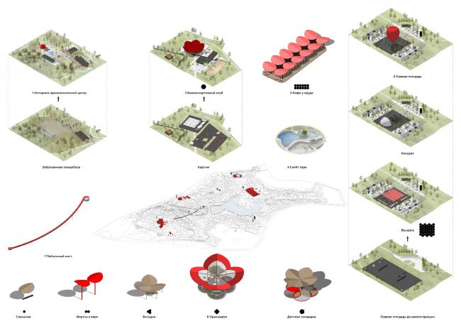 Cхема размещения основных парковых объектов. Концепция развития ландшафтного парка «Митино», мастерская ландшафтного дизайна Arteza © Ландшафтная компания Arteza