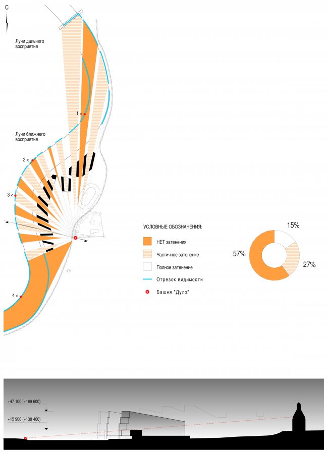 Ландшафтно-визуальный анализ. Концепция многофункционального жилого комплекса с объектами социальной инфраструктуры © АБ «Остоженка»