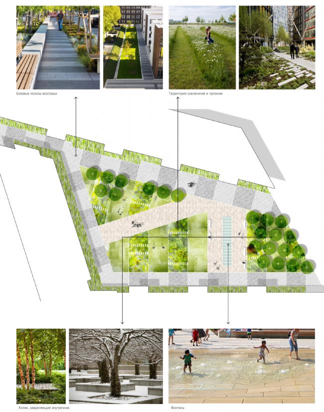 Концепция озеленения и благоустройства многофункционального жилого комплекса с объектами социальной инфраструктуры © GILLESPIES