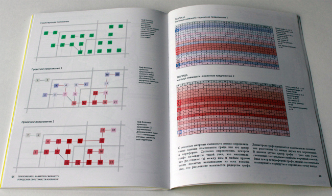 """Graphs of the Volkhonka and the adjacency matrices. Volkhonka Quarters – Culture Territory – Volkhonka Archive. Architectural and town-planning survey © """"Ostozhenka"""" Bureau"""