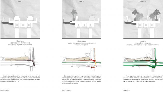 """Crutch - trail - seizure"". Concept of ""Dinamo"" Boulevard. Author: Anton Timofeev"