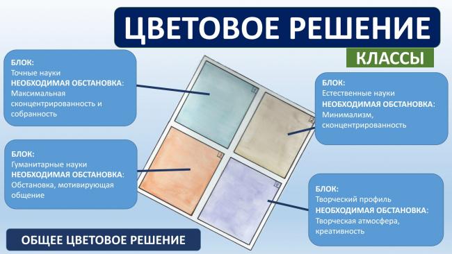 Исследование «Школьный дизайн глазами детей» учащихся московского лицея №1547