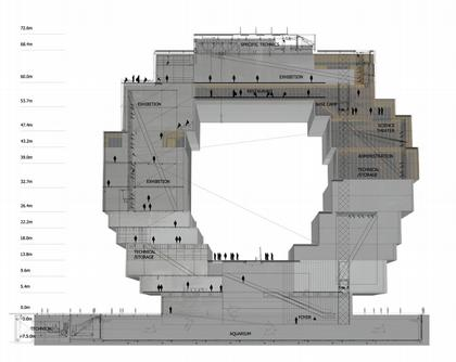 Гамбургский Научный Центр. Разрез