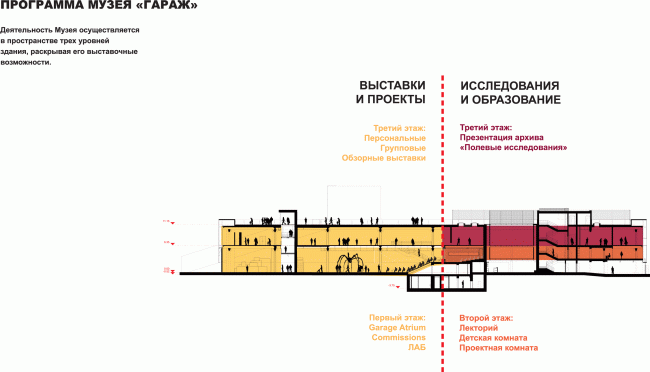 """""""Garage"""" Museum in Gorky Park. Section view of the building and the functional program © OMA, FORM Bureau, Buromoscow, Werner Sobek"""