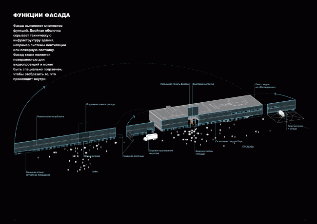 Музей «Гараж» в Парке Горького. Функции фасада: двойная оболочка скрывает техническую инфраструктуру здания, может служить поверхностью для видеопроекций и быть специально подсвечен, чтобы отобразить то, что происходит внутри. Схема © OMA, FORM Bureau, Buromoscow, Вернер Зобек