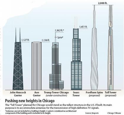 Высотные здания Чикаго (сравнительный график высот) © Chicago Tribune