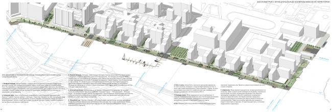Концепция реорганизации набережной «Ривер Парк». Функциональное зонирование © WOWhaus
