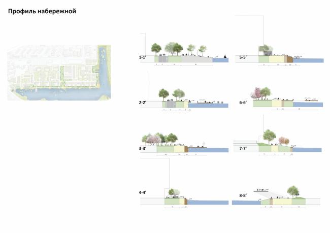 Концепция реорганизации набережной «Ривер Парк». Профиль набержной © Land Milano