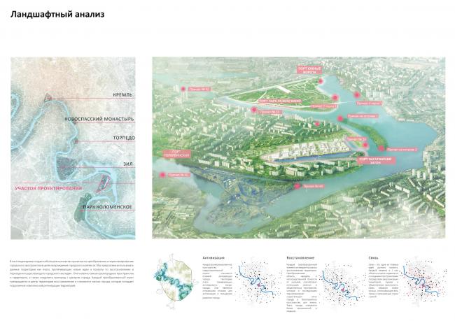 Концепция реорганизации набережной «Ривер Парк». Ландшафтный анализ © Land Milano
