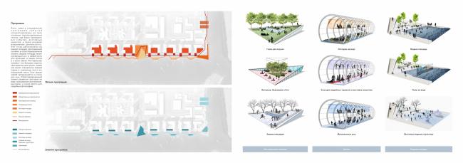 Концепция реорганизации набережной «Ривер Парк». Сезонные программы © Land Milano