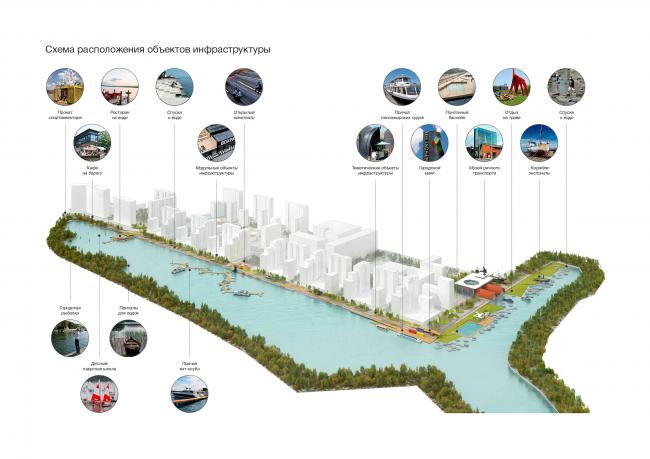 Концепция реорганизации набережной «Ривер Парк». Общий вид © команда МГСУ
