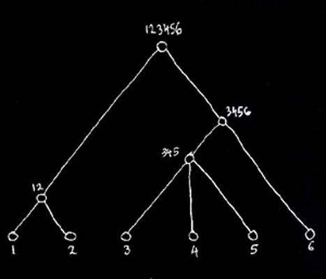 Схема «Дерево». Иллюстрация Никоса Салингароса (Nikos Salingaros) к статье Кристофера Александера «A city is not a tree». Источник:  www.rudi.net