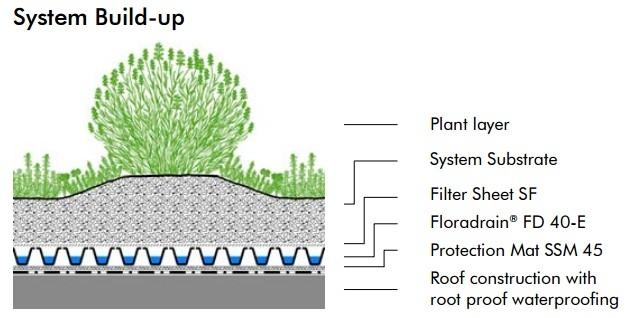 Технология Floradrain® FD 40-E, которая применялась при создании сада на крыше в здании Green Place в Милан. Фото с сайта zinco-greenroof.com
