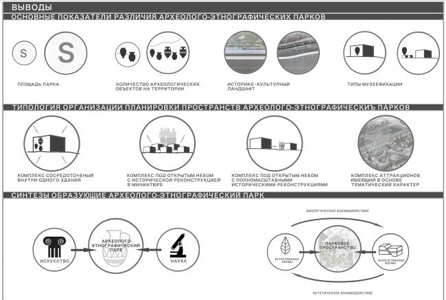 Елена Семягина. Магистерская диссертация «Архитектурно-ландшафтная организация археолого-этнографических парков». Выводы. Схема