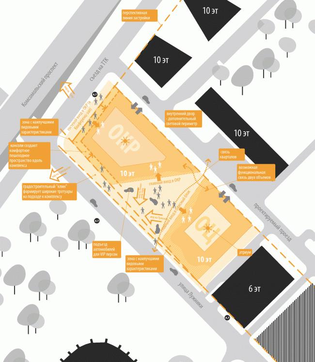 Схема организации потоков. Штаб-квартира Олимпийского Комитета России © TПО «Резерв»