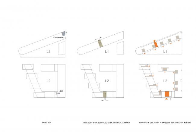 Жилой комплекс «Полуостров Зил». Схемы © Сергей Скуратов ARCHITECTS