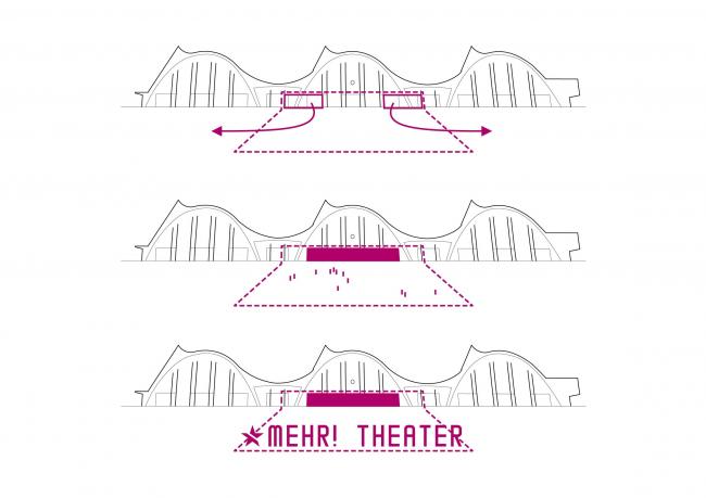 Театр Mehr! © F101 Architekten