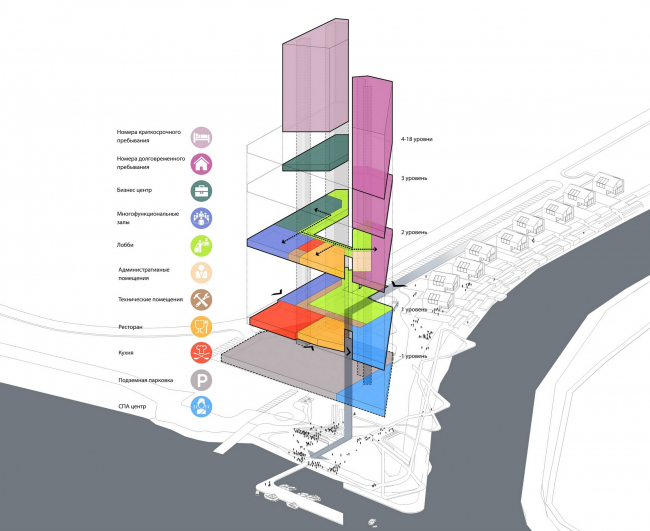 Конкурсный проект гостиничного комплекса Radisson Blu Moscow Riverside Hotel&SPA. Схема © Архитектурная мастерская «А.Лен»