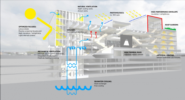 Офисный комплекс компании Bestseller © C.F. Møller Architects