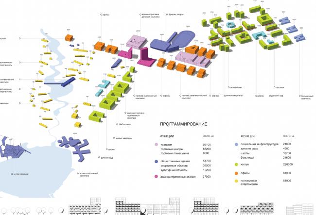 Архитектурно-градостроительная концепция административно-общественного центра в г. Комсомольск-на-Амуре. Функциональная схема. Проект, 2015 © ПТАМ Виссарионова