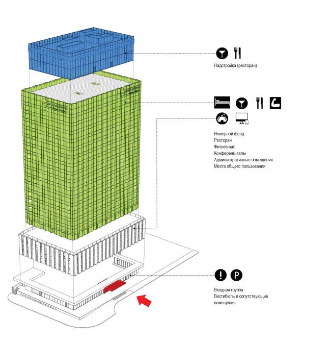 Проект перепланировки гостиницы «Белград». Схема задач проекта: обновление фасада, увеличение полезной площади (надстройка), организация входной группы © T+T Architects