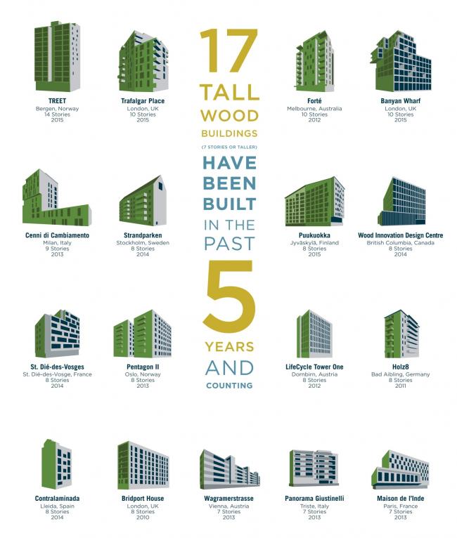 17 многоэтажных деревянных зданий (7 этажей и выше), построенных за последние 5 лет © reThink Wood