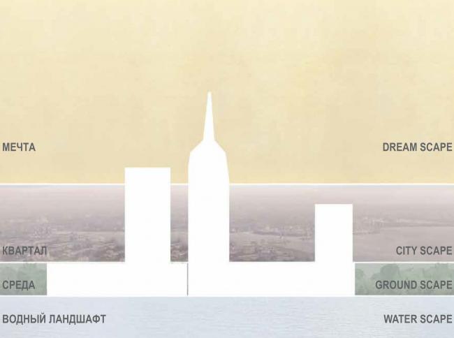 Комплексная общественно-жилая застройка на Васильевском острове. Концепция по слоям. Проект, 2015 © KCAP Architects & Partners + ORANGE Architects
