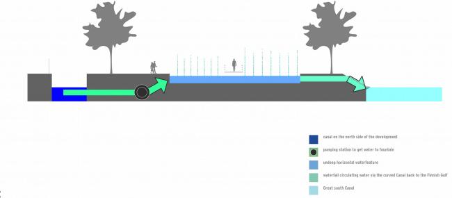 Комплексная общественно-жилая застройка на Васильевском острове. Системы водных объектов. Проект, 2015 © KCAP Architects & Partners + ORANGE Architects