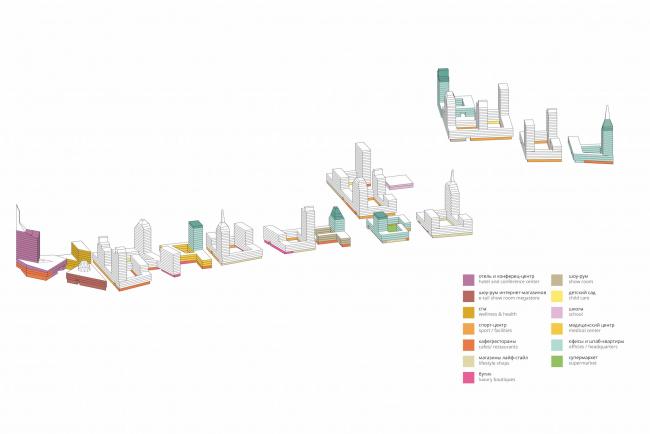 Комплексная общественно-жилая застройка на Васильевском острове. Распределение нежилой программы. Проект, 2015 © KCAP Architects & Partners + ORANGE Architects