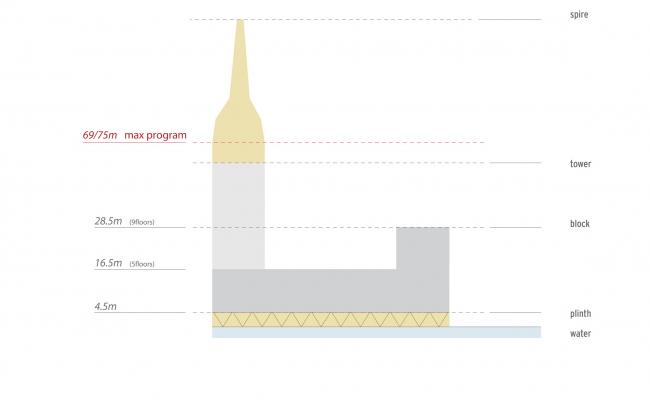 Комплексная общественно-жилая застройка на Васильевском острове. Высотность квартала 9. Проект, 2015 © KCAP Architects & Partners + ORANGE Architects