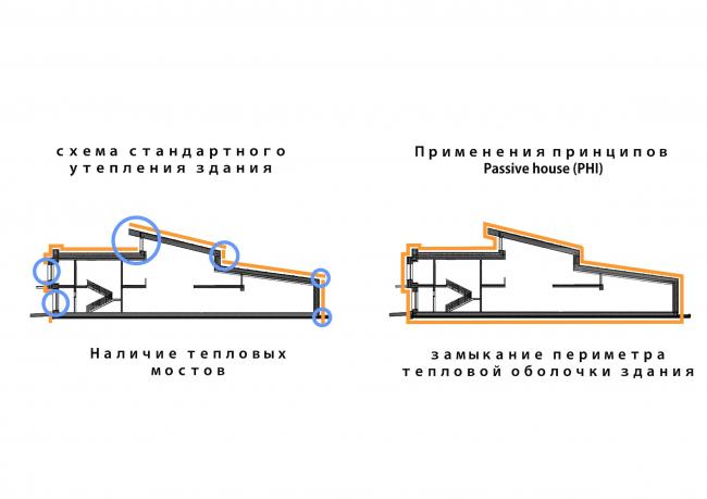 Детский сад в г. Белоярский. Схема применения нового принципа утепления. Проект, 2014 © Сити-Арх