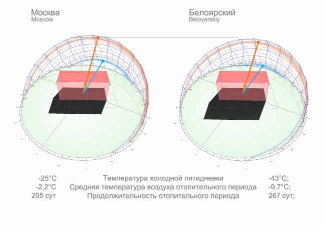 Детский сад в г. Белоярский. Анализ температурных показателей. Проект, 2014 © Сити-Арх