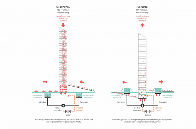 The skyscraper project for Evolo-2016. Circuit diagram of making electric power © Arch Group