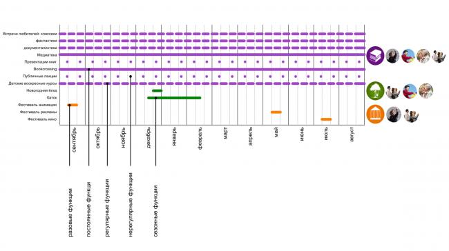 Проект реконструкции Боровицкой площади школы AFF. Календарный план. Проект, 2014 © Школа AFF