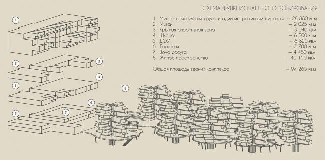 Концепция многофункционального комплекса. Авторы: Илья Юсупов, Валентин Смирнов, Евгения Ухорская